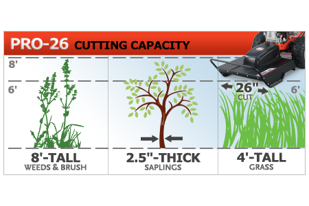 DR PRO 26 Field & Brush Mower capacity